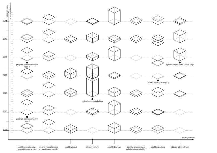 wykres scenariuszy rozwoju